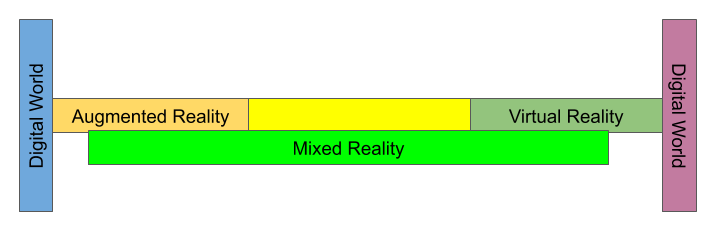 This image shows how mixed reality is related to augmented and virtual reality.
