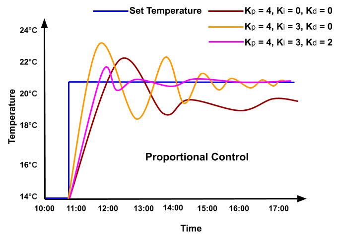when integral and derivative controller are added to proportional control. Oscillation in system response reduces.