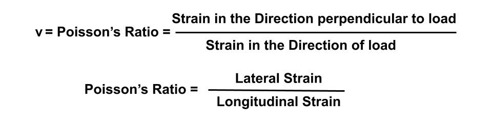 Poisson's Ratio is the ratio of Lateral Strain to the Longitudinal Strain within Elastic Limits.