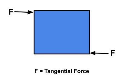 Stress acting a body when it is subjected to two equal and opposite forcesacross different line of action, is known as shear stress.