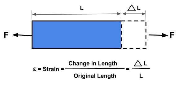 This image shows the strain produced in a rectangular bar when external force is applied.