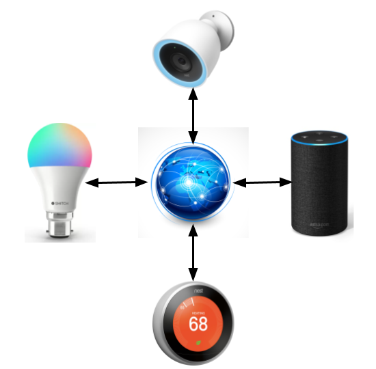 IoT is about connecting the objects with internet. Internet of things creates an ecosystem of internet connected devices.
