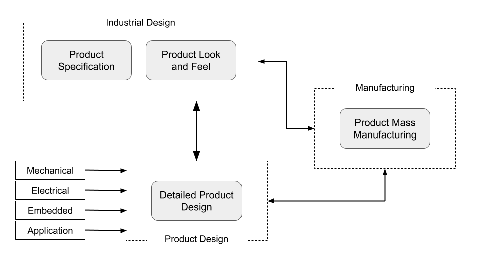 This image shows the work flow between industrial design Product design and manufacturing.
