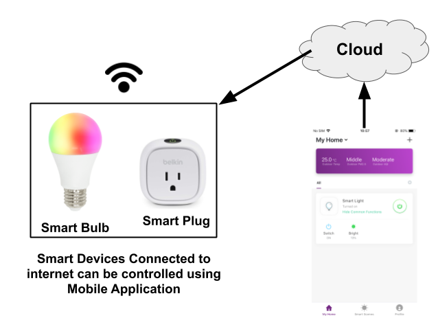 Iot Device send real time data to cloud. Therefore it can be operated from anywhere using internet connected device.