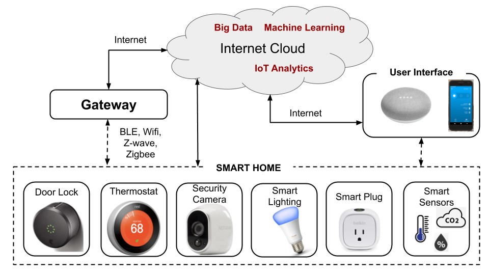 Smart home works by connecting home devices such as Sensors, Security, Home Appliances, Lighting to Internet of things.