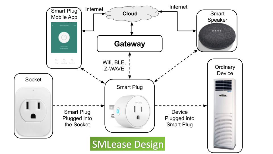 This image shows the working of smart plug.