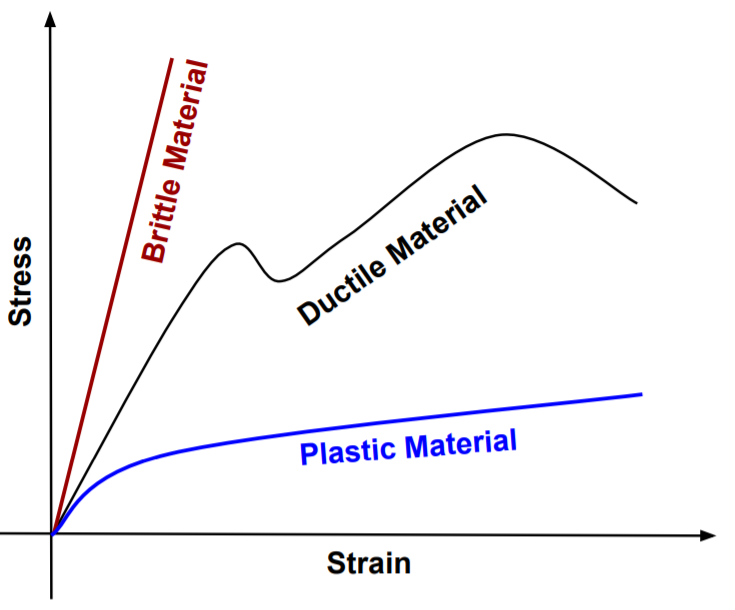 This image shows ductile, Brittle and plastic material stress strain diagram comparison.
