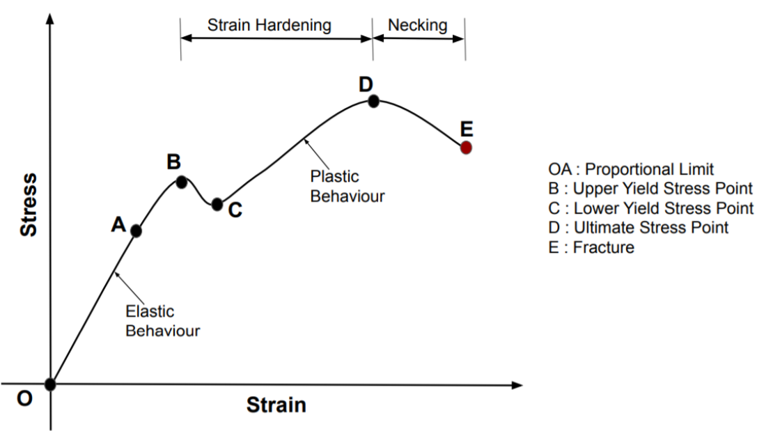 This curve represents the relation between stress and strain produced in a material when load is applied.