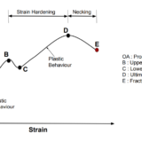 Stress Strain Curve For Ductile Materials