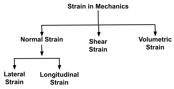 Based on direction of change in length. strain can be classified in four types.