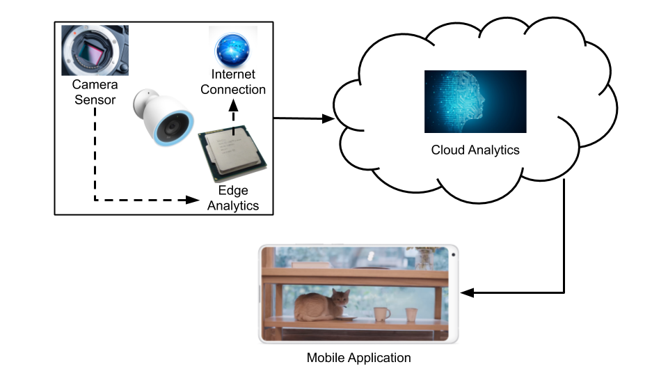 Internet of things ecosystem works by analysis of data in device and then sending it to cloud. In Cloud machine learning algorithms analyse this data. User can access this data anytime using internet connected device.