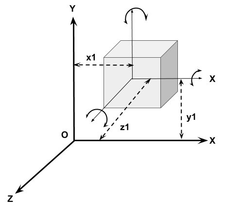 This image shows degree of freedom of a rigid body in 3D plane.