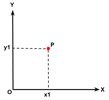 A point has 2 DOF in 2-D space.
