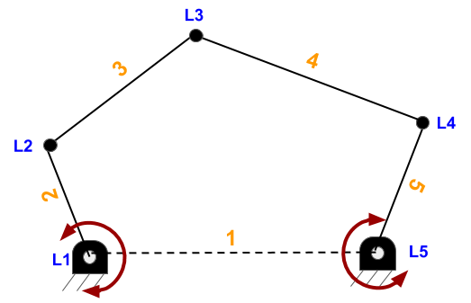 five link mechanism has two degree of freedom