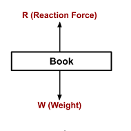Free body diagram of a book on table