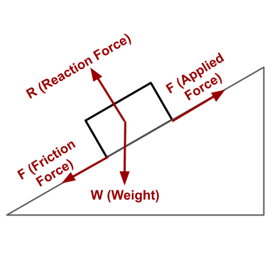 This image shows the forces acting on a block on inclined plane.