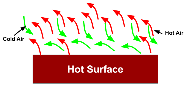 During natural convection hot fluid/air rise up and is replaced by cooler fluid/air. Further this fluid will also heat and rise.