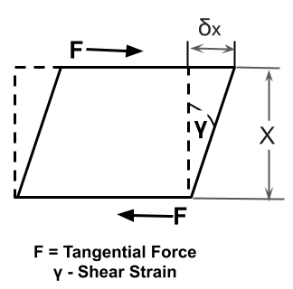 Change in the tangential angle in the direction of shear force acting on a body is known as shear strain.