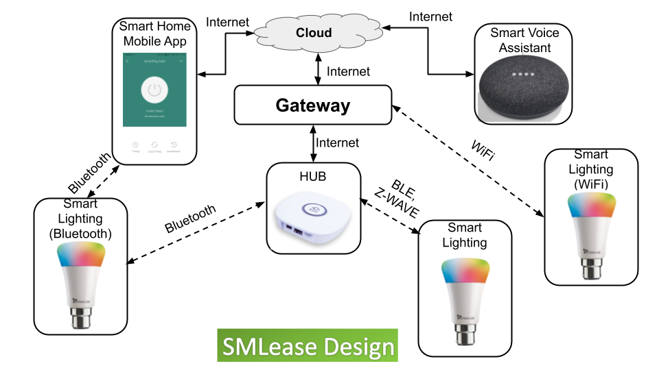 Based on the technology used by lighting system. They are connected to internet via smart hub or Gateway.Therefore user can access smart lights via any internet connected device.