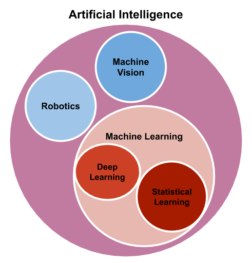 Machine learning, deep learning, sensors, cloud computing, data science, internet of things and robotics technologies are various components of artificial intelligence.
