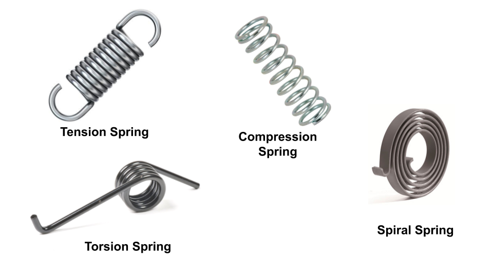 Helical springs are made of wire coiled in the form of helix. Cross section area of wire can be round, square or rectangle.