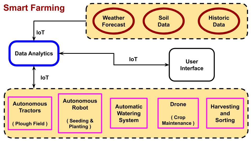 Smart farming technology utilizes the latest technologies to produce quality crops in large quantities. It is not mandatory to utilize all components of smart farming.