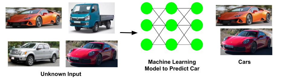 When machine learning algorithms is trained and new unknown data is fed to it. It can identify the pattern and predict things based on previous learning.