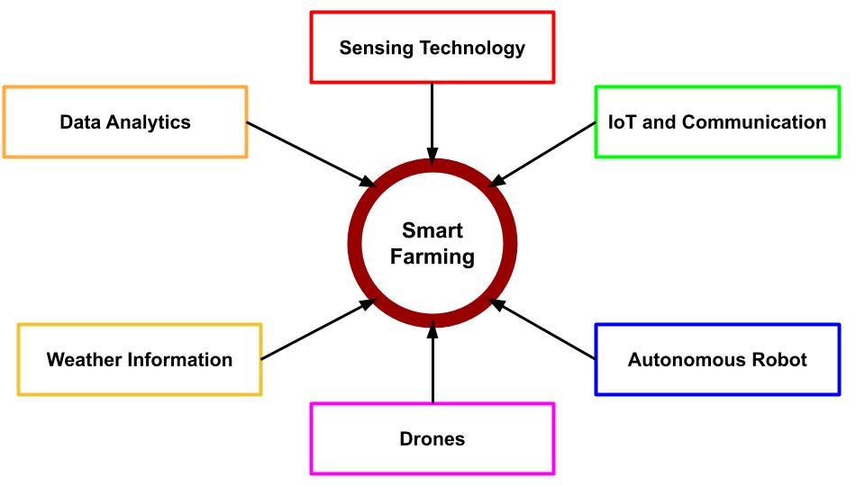 Sensing technology, IoT, Drones, Automated robots, data analytics are key to smart farming.