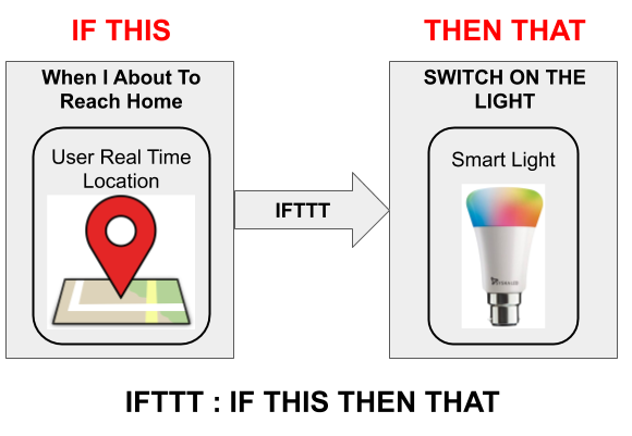 Smart lights can be controlled using IFTTT (IF THIS THEN THAT). Using this a user can set preference.