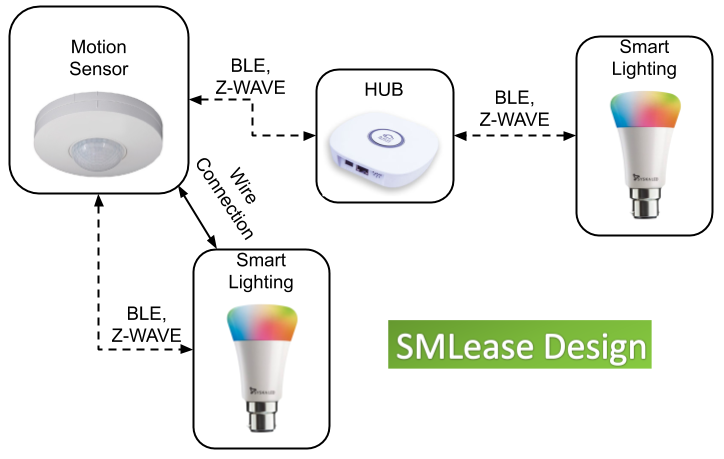 Smart light are connected with motion sensor using wire or wireless connection. When motion sensor detects motion. It sends a signal to HUB or directly to smart bulb.