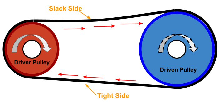 A simple belt pulley system consist of a driver pulley and driven pulley. When driver pulley is rotated it causes pulling action due to friction