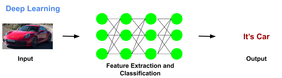 Learning and predictions in Deep Learning are done in artificial neural networks. All information provided to DL algorithms is passed through these artificial neural networks.