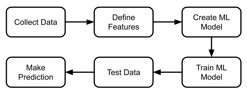 machine learning process involves collection of training data, defining and labeling features, training and testing ML algorithm and then predicting the things.