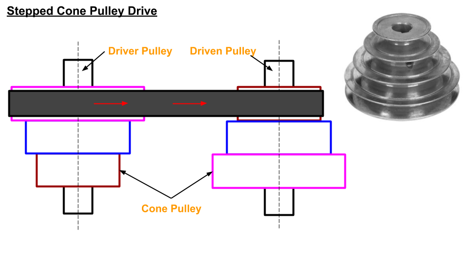 stepped cone pulley are used when speed of the driven shaft need to changed very frequently.