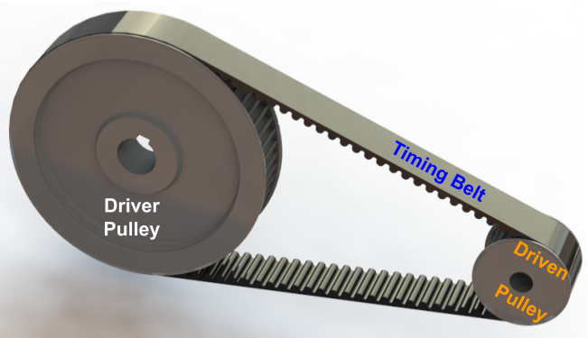 Timing belt drive consist of driver, driven and idler pulley and a timing belt.