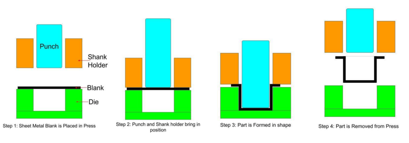 Sheet metal Deep Drawing Process can be divided into four simple steps