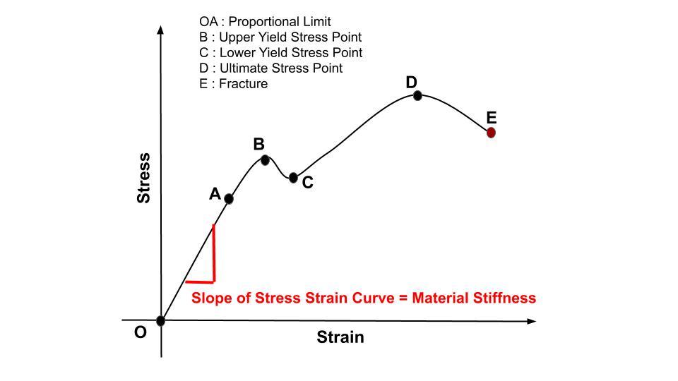 This Image indicates stiffness on stress strain curve