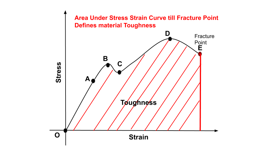This image shows toughness of a material under stress strain curve.