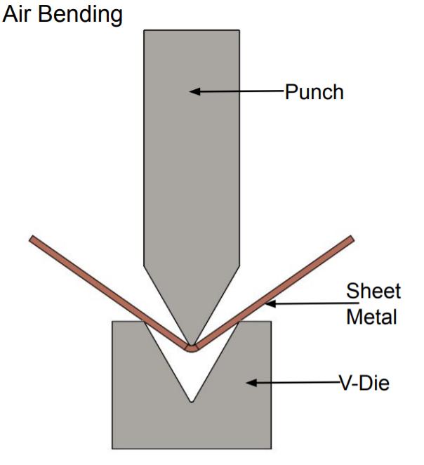 This image Indicates air bending process in sheet metal using brake press Bending machine.