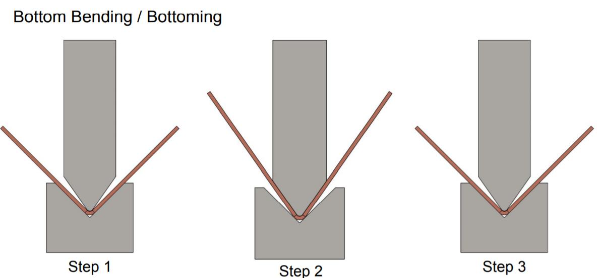 Indicates bottom bending process in sheet metal using brake press Bending machine.