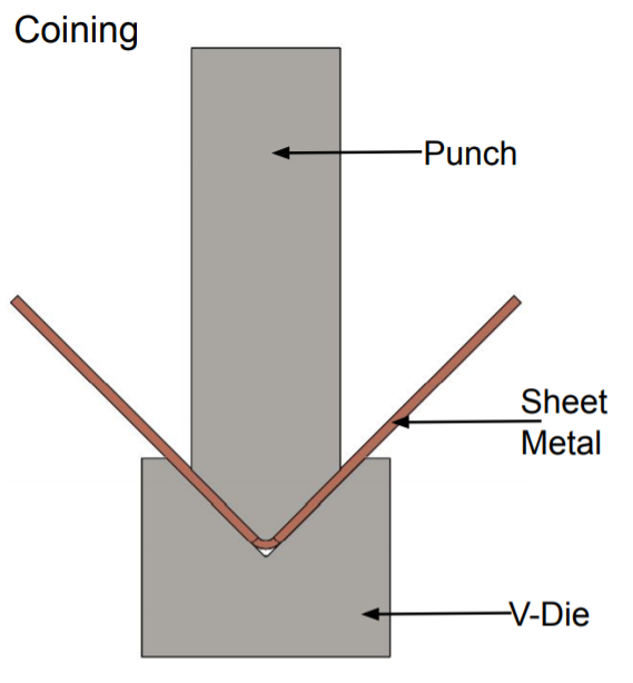 This image shows coining sheet metal bending process.