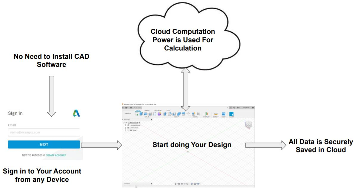 This image shows the working of cloud based cad software.