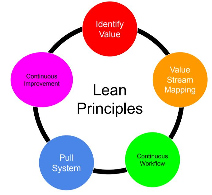 This image shows five principles used to create a lean system.