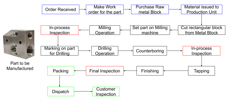 This image shows Value Stream to Manufacture Machined Block