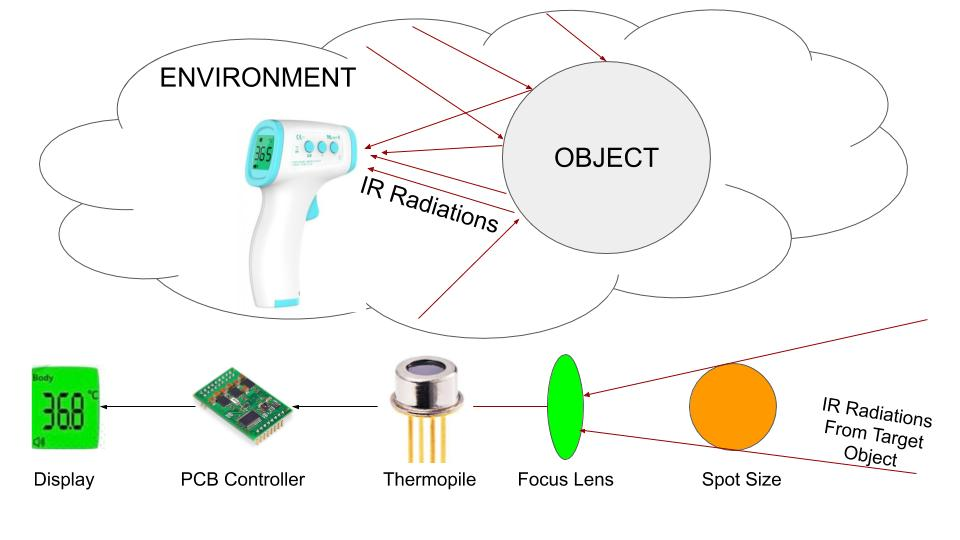 This image shows the Working of Infrared Thermometer