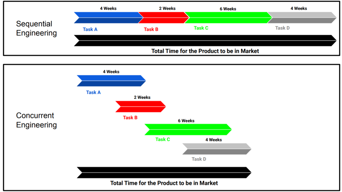 This image shows the difference between concurrent and sequential engineering timelines.
