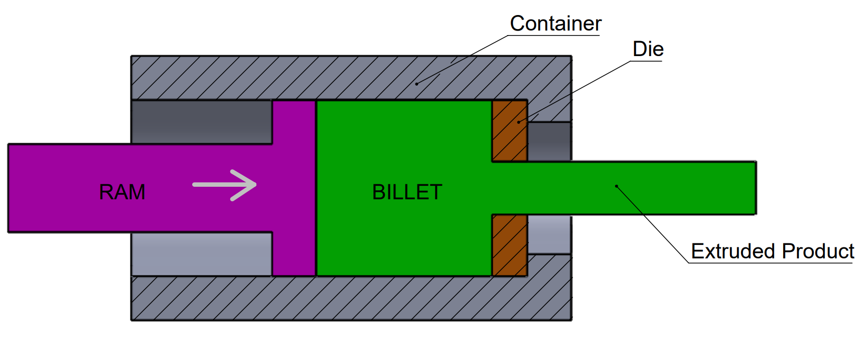 This image shows the process of direct extrusion.