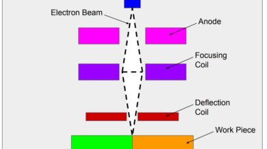this image shows the setup for electron beam welding