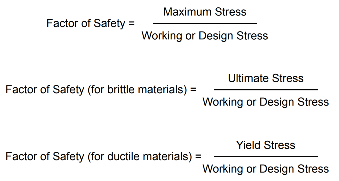 this image shows Factor of Safety equation in Mechanical Engineering