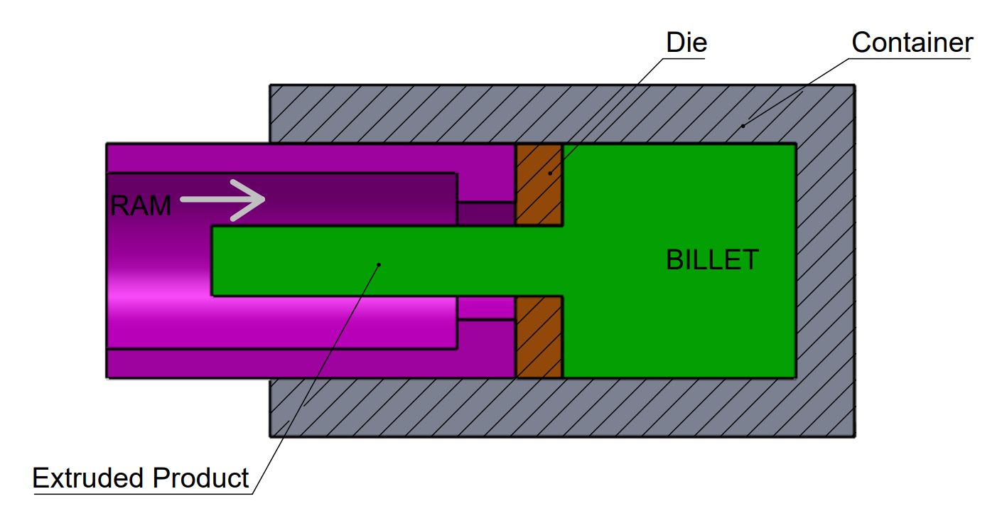 This image shows the process of indirect extrusion.